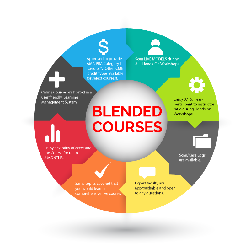 Ultrasound blended courses at Gulfcoast Ultrasound Institute infographic